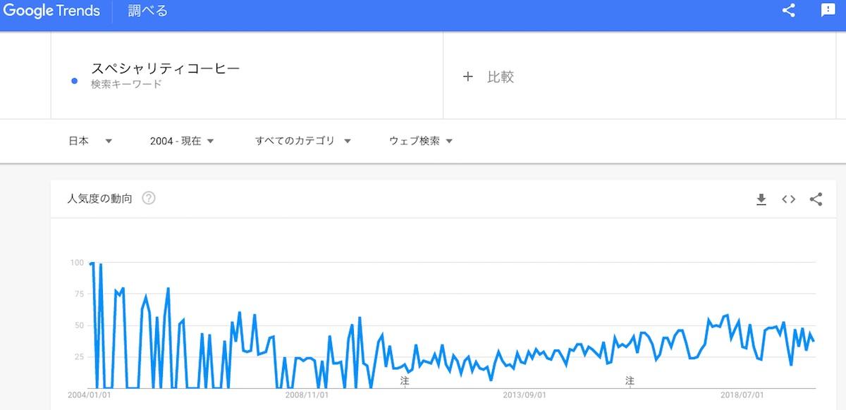 Googleトレンドでの「スペシャリティー」の検索の変化。